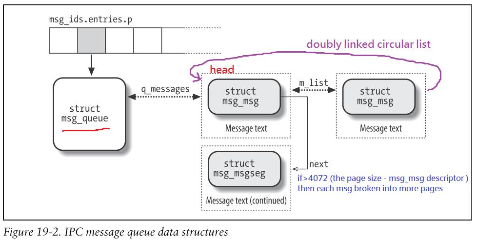 1 xggrxljl2b3 for Ep ptable queue proc