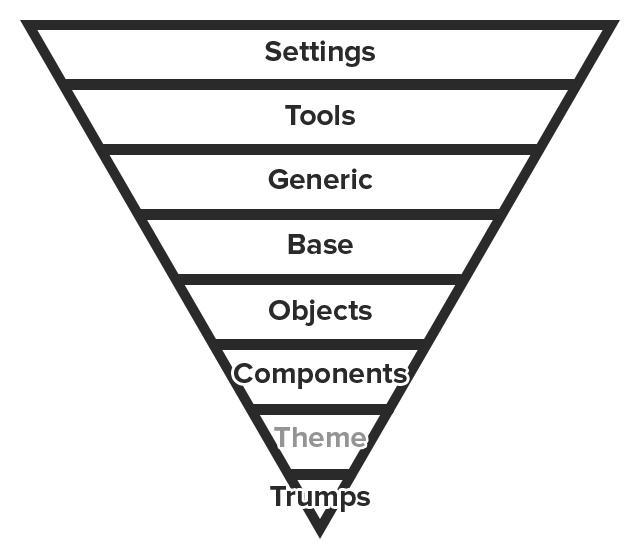 Scalable, Modular CSS | BEM & ITCSS | GPMD