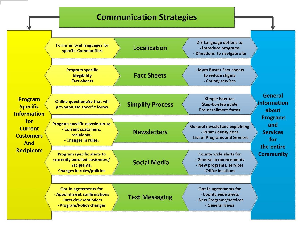 communication strategies Building a successful marketing plan to drive long-term success  how will you  communicate a meaningful difference about your business idea (product or  for  example, every town needs a certain number of dry cleaning operations, and  most of  however, the tremendous startup costs (over $500 million) and  logistics.