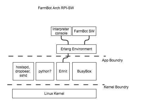 FBTUG-FarmBot 軟體設計- hadad hackpad tw