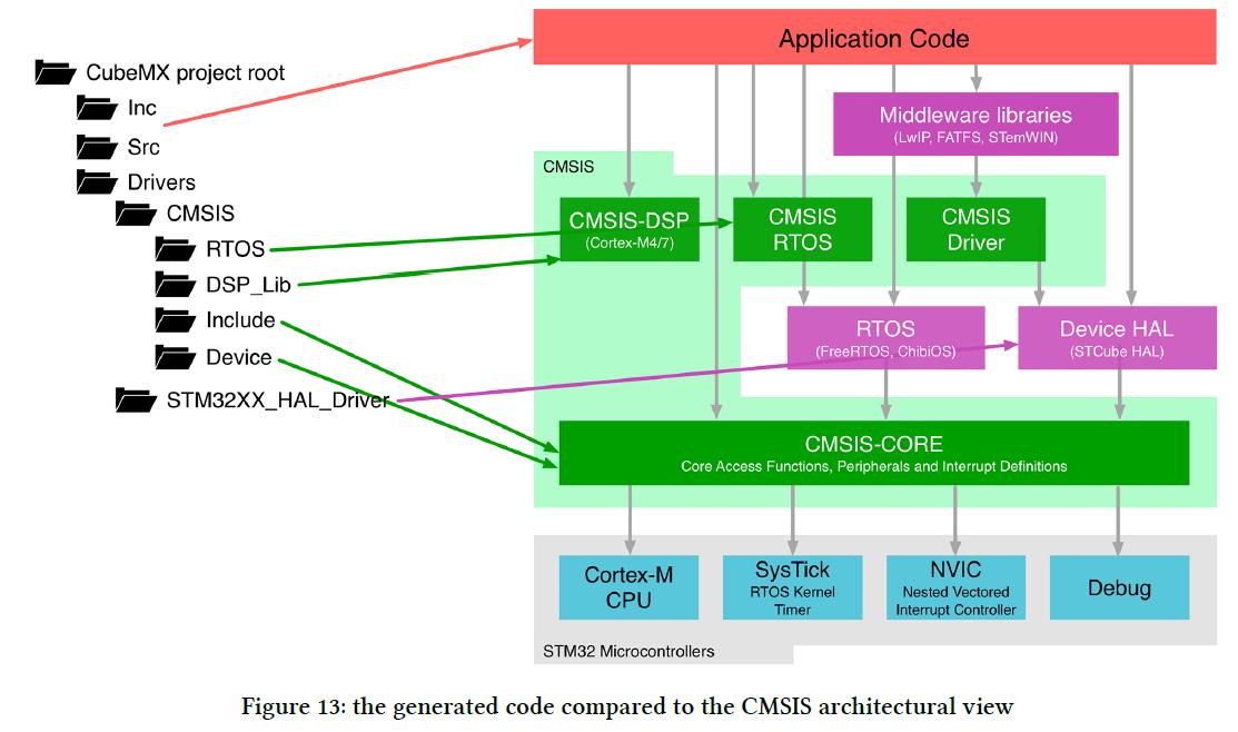 펌] stm32 memory map : 네이버 블로그